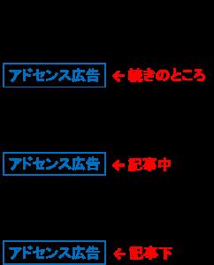 1. 広告配置
